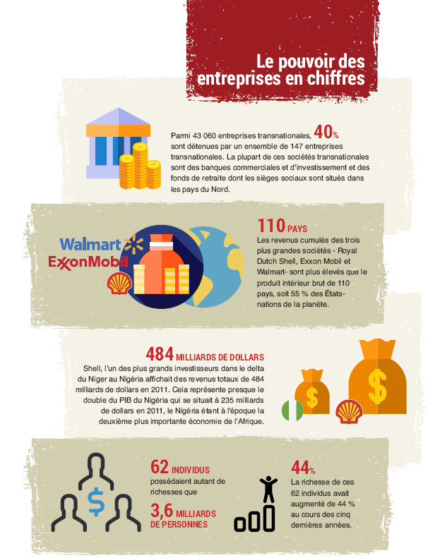Challenging Corporate Power - infographics 1 (FRENCH)