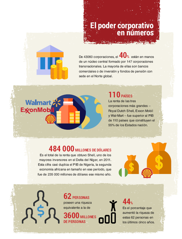 Challenging Corporate Power - infographics (SPANISH)