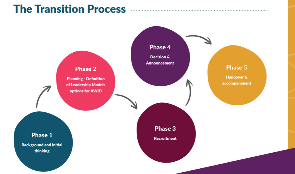 Shared Leadership Transition process - EN