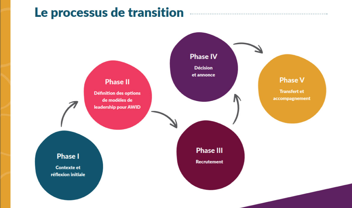 Shared Leadership Transition process - FR